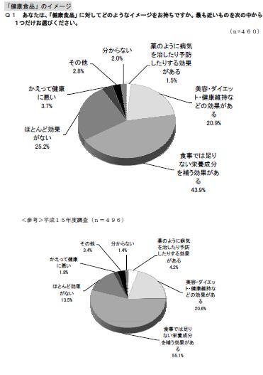 %e3%80%8c%e5%81%a5%e5%ba%b7%e9%a3%9f%e5%93%81%e3%80%8d%e3%81%ae%e3%82%a4%e3%83%a1%e3%83%bc%e3%82%b8