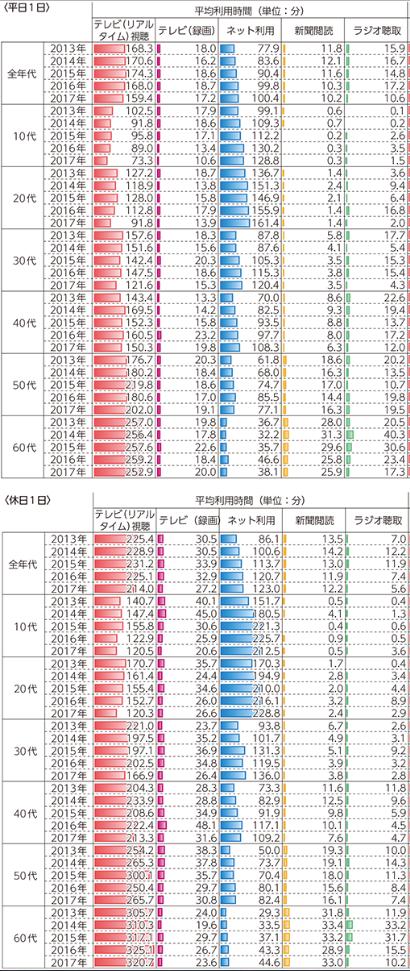 主なメディアの利用時間と行為者率